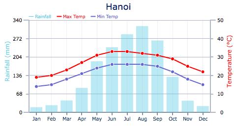El tiempo en Hanoi