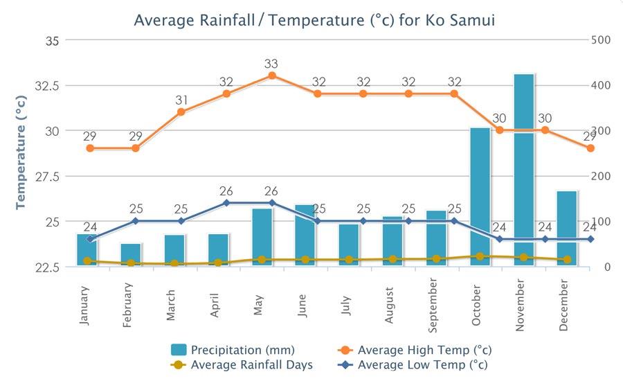Cuadro de temperaruras y precipitaciones en Koh Samui